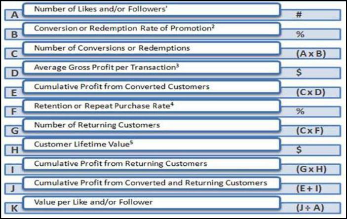 fórmula SRV (Social Relationship Value)